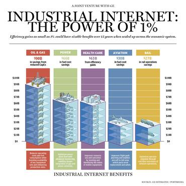 Industrial Internet one percent GE