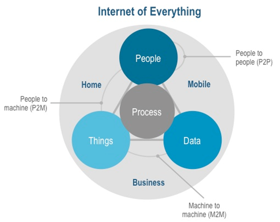 Internet-of-Everything - Venn Diagram